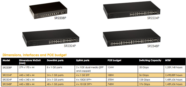 Aerohive Switches