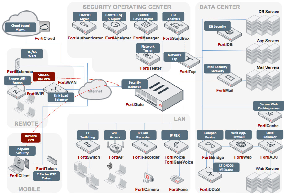 Fortinet suite of cyber security solutions