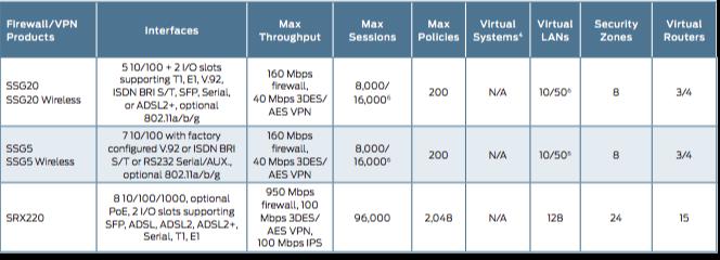 Juniper Networks | Upgrade SSG to SRX