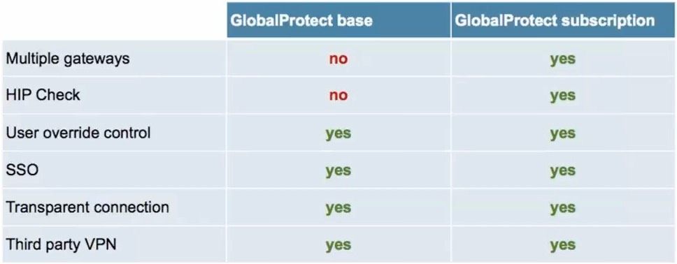 Palo Alto Networks | Global Protect