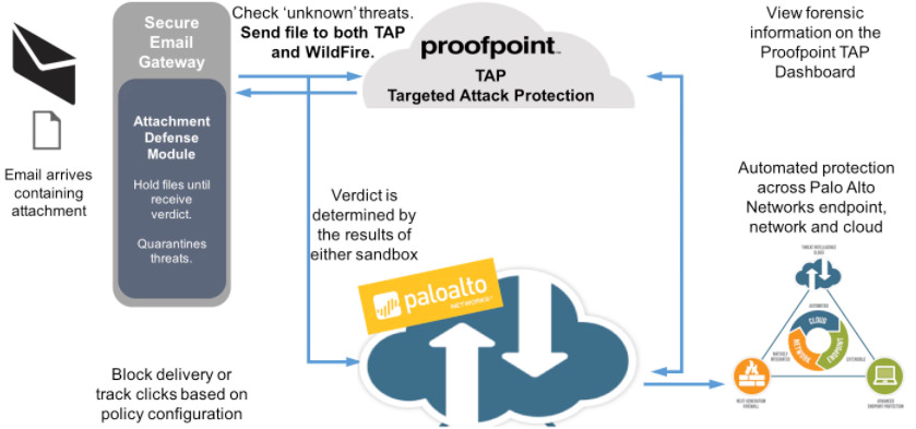 Proofpoint | Stop evolving Email attacks